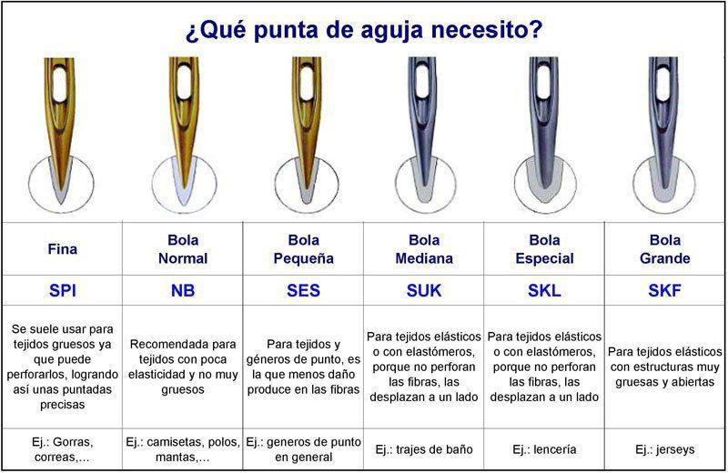 APRENDE CUALES SON LOS DIFERENTES TIPOS DE AGUJAS